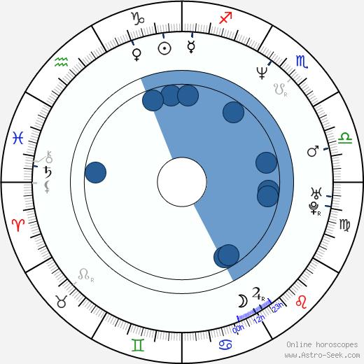 Alexandra Kamp-Groeneveld wikipedia, horoscope, astrology, instagram