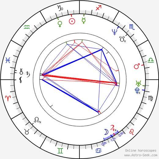 Alexandra Kamp-Groeneveld день рождения гороскоп, Alexandra Kamp-Groeneveld Натальная карта онлайн