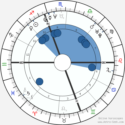 Alfred Gaynor horoscope, astrology, sign, zodiac, date of birth, instagram