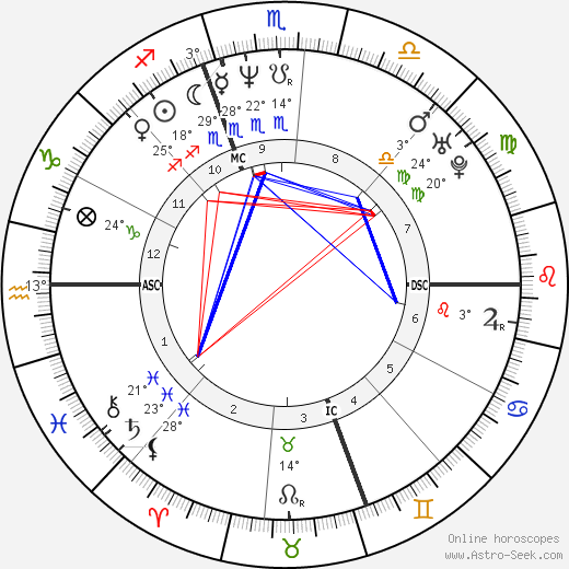 Alfred Gaynor birth chart, biography, wikipedia 2019, 2020