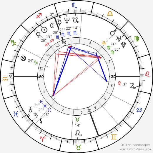 Alfred Gaynor birth chart, biography, wikipedia 2018, 2019