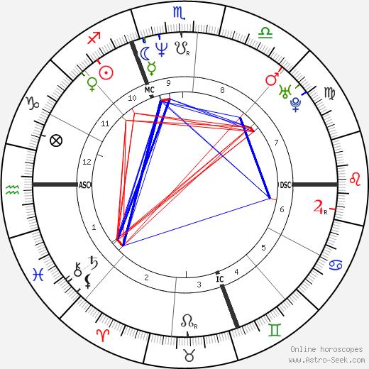 Alfred Gaynor astro natal birth chart, Alfred Gaynor horoscope, astrology