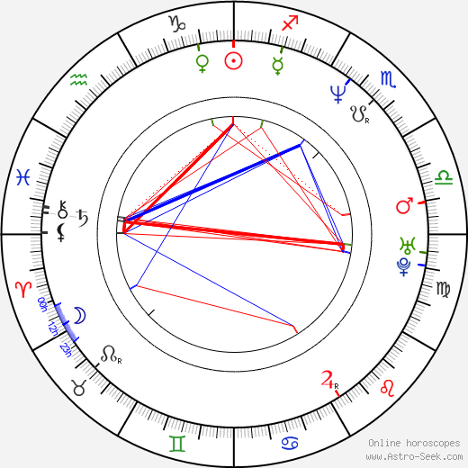 Andreas Bieber astro natal birth chart, Andreas Bieber horoscope, astrology