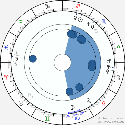 Andrew Adamson wikipedia, horoscope, astrology, instagram