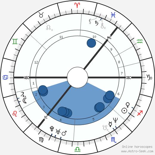 Angela Kelly wikipedia, horoscope, astrology, instagram