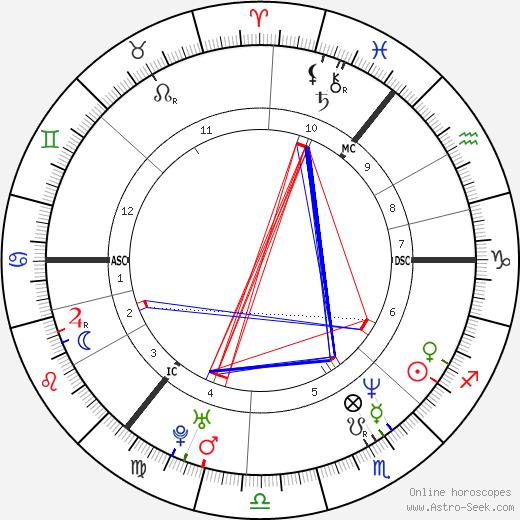 Angela Kelly день рождения гороскоп, Angela Kelly Натальная карта онлайн