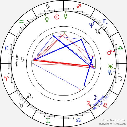 Anna Ulrika Ericsson astro natal birth chart, Anna Ulrika Ericsson horoscope, astrology