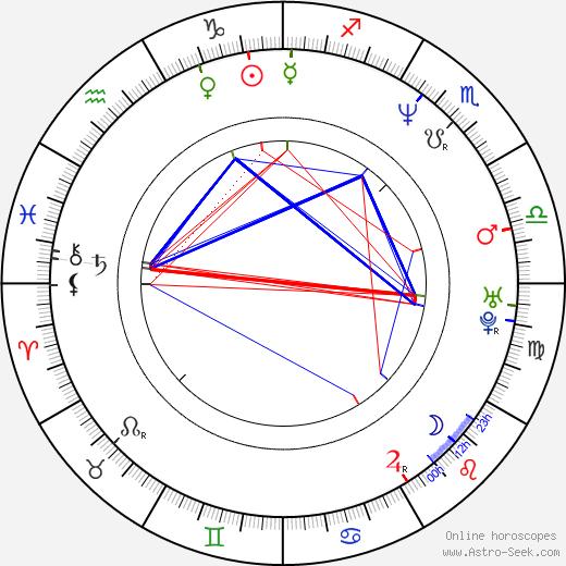 Беннетт Миллер Bennett Miller день рождения гороскоп, Bennett Miller Натальная карта онлайн