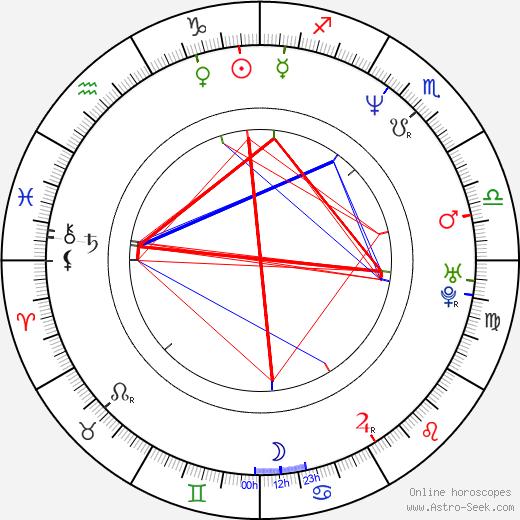 Bill Goldberg birth chart, Bill Goldberg astro natal horoscope, astrology