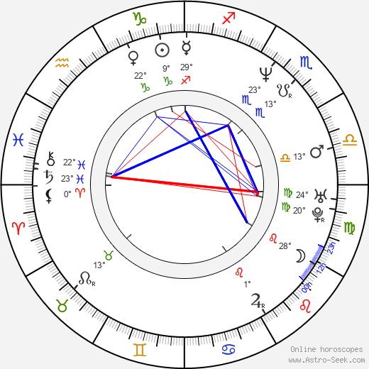 Bruce Ramsay birth chart, biography, wikipedia 2020, 2021