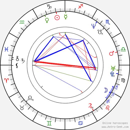 Bruce Ramsay birth chart, Bruce Ramsay astro natal horoscope, astrology