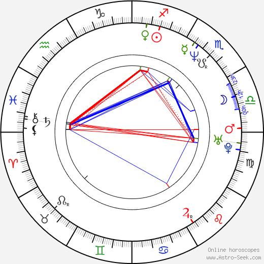 C. Thomas Howell tema natale, oroscopo, C. Thomas Howell oroscopi gratuiti, astrologia