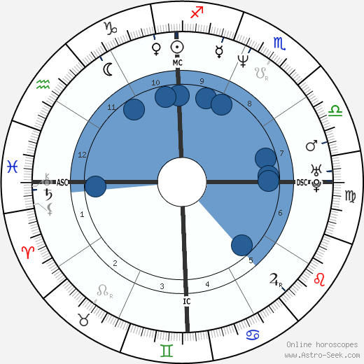 Carl Herrera wikipedia, horoscope, astrology, instagram