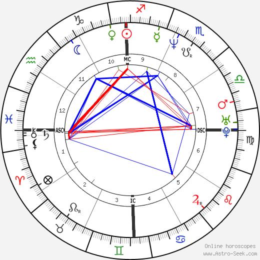 Carl Herrera день рождения гороскоп, Carl Herrera Натальная карта онлайн