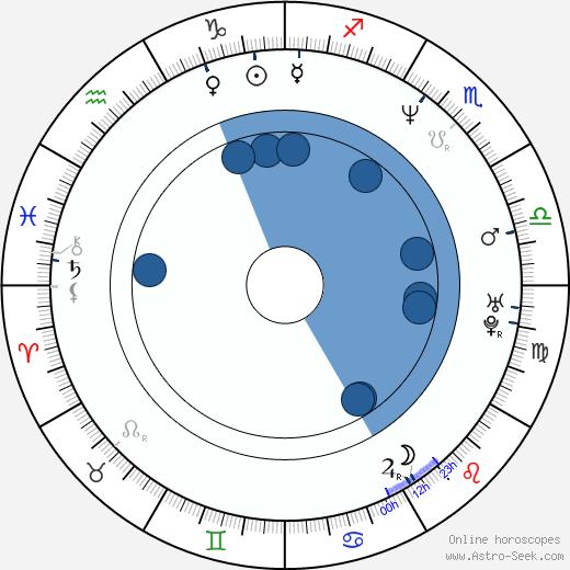 Chris Barnes wikipedia, horoscope, astrology, instagram