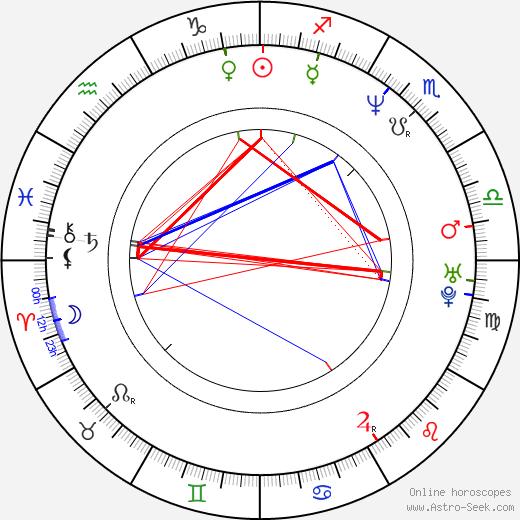 David Gleeson birth chart, David Gleeson astro natal horoscope, astrology