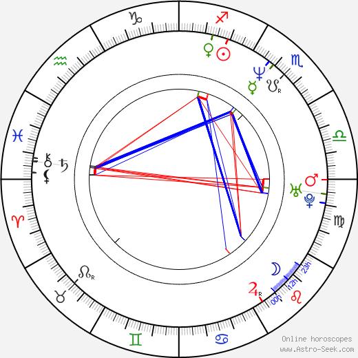 David Haubenstock astro natal birth chart, David Haubenstock horoscope, astrology