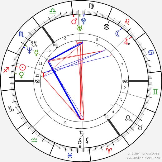 David Meyen tema natale, oroscopo, David Meyen oroscopi gratuiti, astrologia