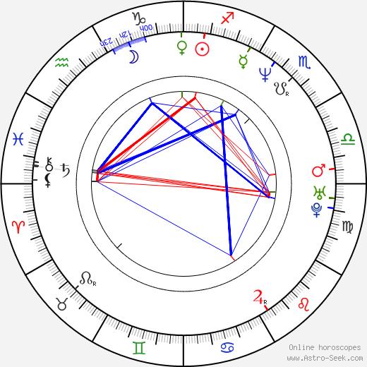 Deborah Goodwin день рождения гороскоп, Deborah Goodwin Натальная карта онлайн