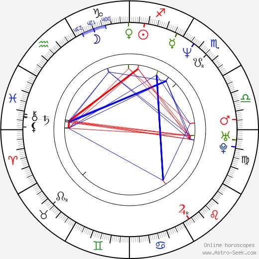 Dennenesch Zoudé день рождения гороскоп, Dennenesch Zoudé Натальная карта онлайн