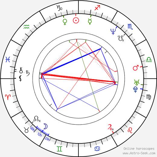 Diedrich Bader astro natal birth chart, Diedrich Bader horoscope, astrology