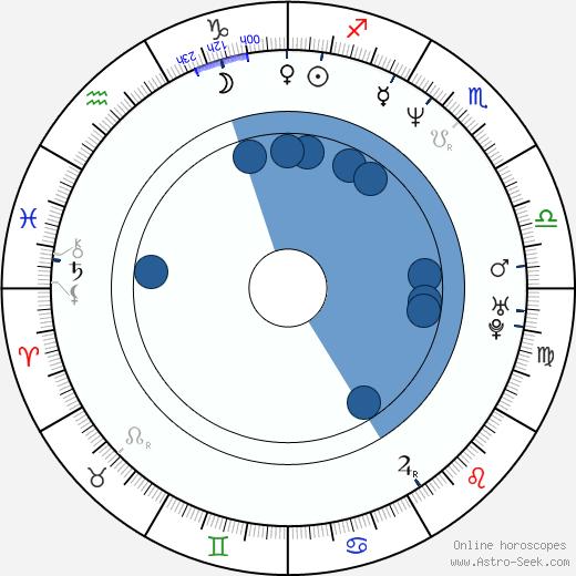Doo-hong Jung wikipedia, horoscope, astrology, instagram