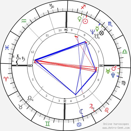 Эдуар Бер Edouard Baer день рождения гороскоп, Edouard Baer Натальная карта онлайн
