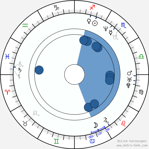 Elizabeth Keener wikipedia, horoscope, astrology, instagram