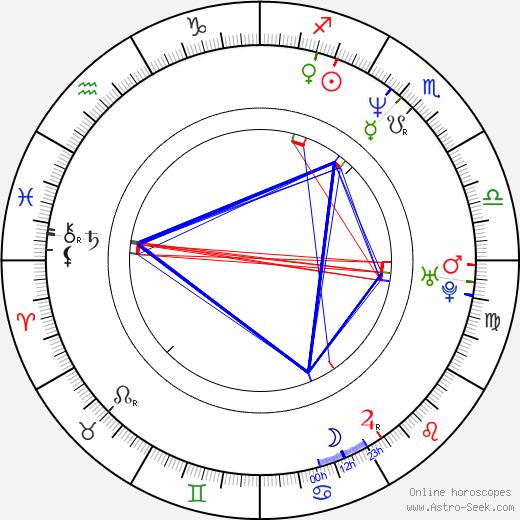 Elizabeth Keener день рождения гороскоп, Elizabeth Keener Натальная карта онлайн