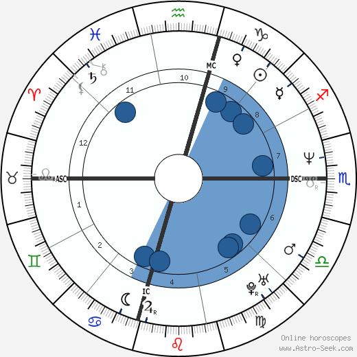 Eric Evans wikipedia, horoscope, astrology, instagram