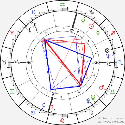 Eric Evans день рождения гороскоп, Eric Evans Натальная карта онлайн