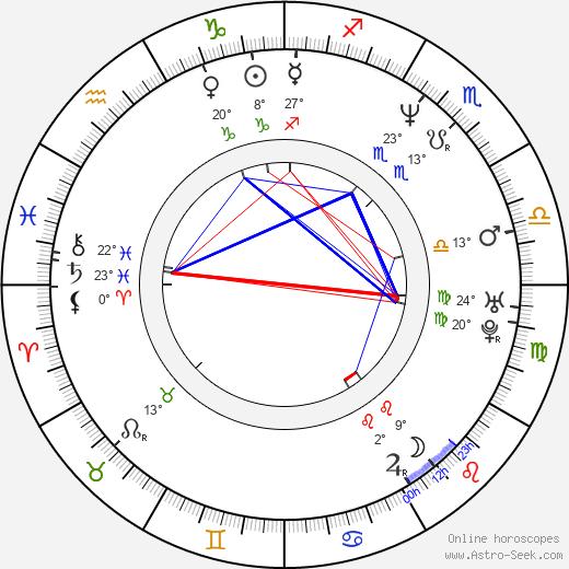 Eric Kot birth chart, biography, wikipedia 2020, 2021