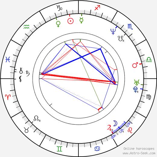 Eric Kot birth chart, Eric Kot astro natal horoscope, astrology