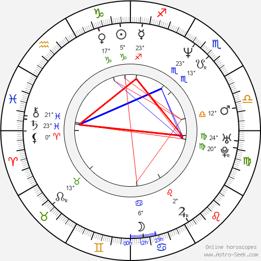 Eva LaRue birth chart, biography, wikipedia 2020, 2021
