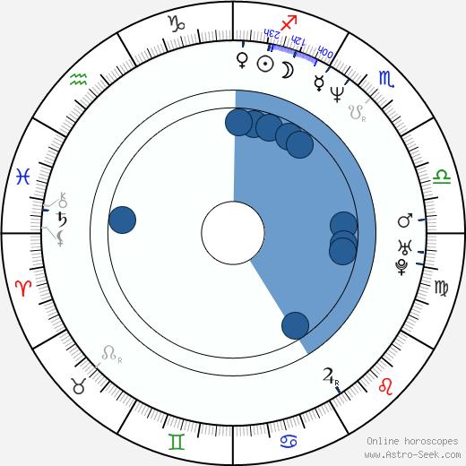 Frank Meijers wikipedia, horoscope, astrology, instagram