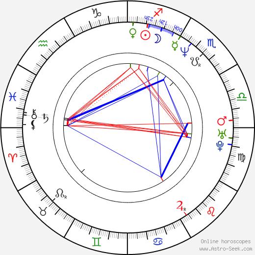 Frank Meijers birth chart, Frank Meijers astro natal horoscope, astrology