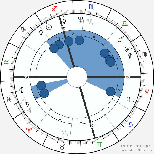 Gianluca Pagliuca wikipedia, horoscope, astrology, instagram