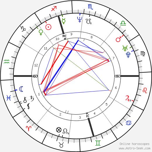 Gianluca Pagliuca tema natale, oroscopo, Gianluca Pagliuca oroscopi gratuiti, astrologia