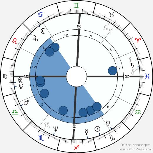 Giulia Gam wikipedia, horoscope, astrology, instagram