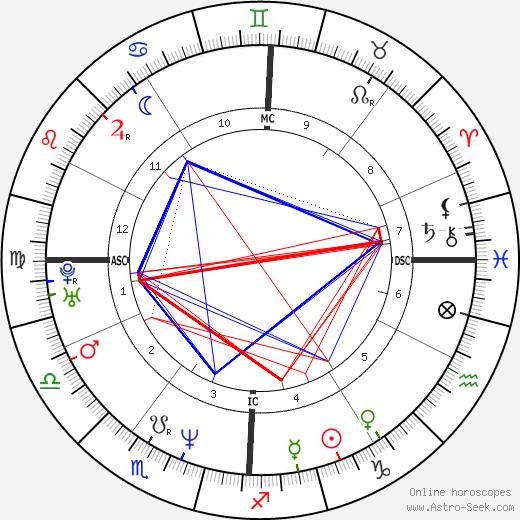 Giulia Gam день рождения гороскоп, Giulia Gam Натальная карта онлайн