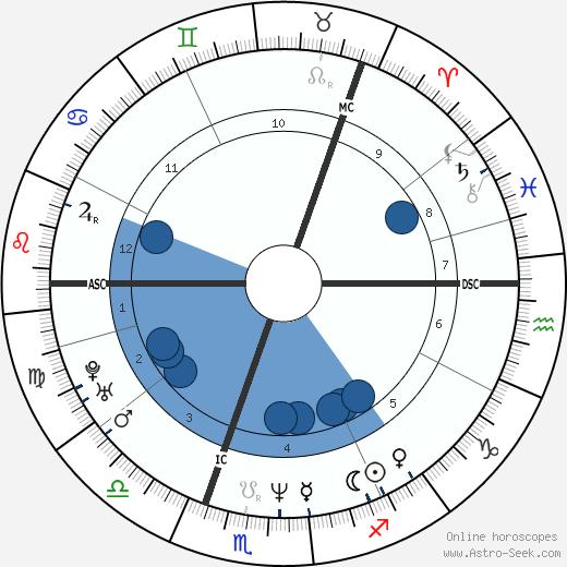 Göran Kropp wikipedia, horoscope, astrology, instagram