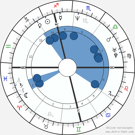 Hélène Rolles wikipedia, horoscope, astrology, instagram