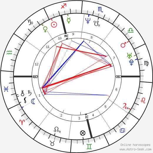 Hélène Rolles birth chart, Hélène Rolles astro natal horoscope, astrology