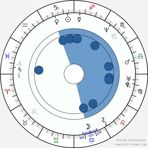 Jan Bijvoet wikipedia, horoscope, astrology, instagram