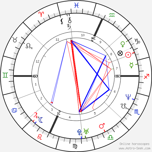 Jason Gould astro natal birth chart, Jason Gould horoscope, astrology