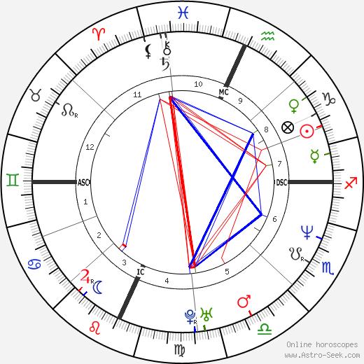 Джейсон (актёр) Гулд Jason Gould день рождения гороскоп, Jason Gould Натальная карта онлайн