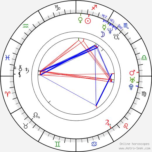 Jennifer Nitsch birth chart, Jennifer Nitsch astro natal horoscope, astrology