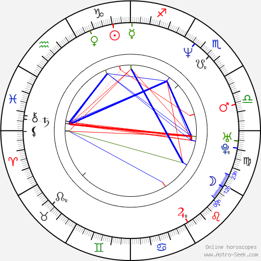 Josef Tancoš tema natale, oroscopo, Josef Tancoš oroscopi gratuiti, astrologia
