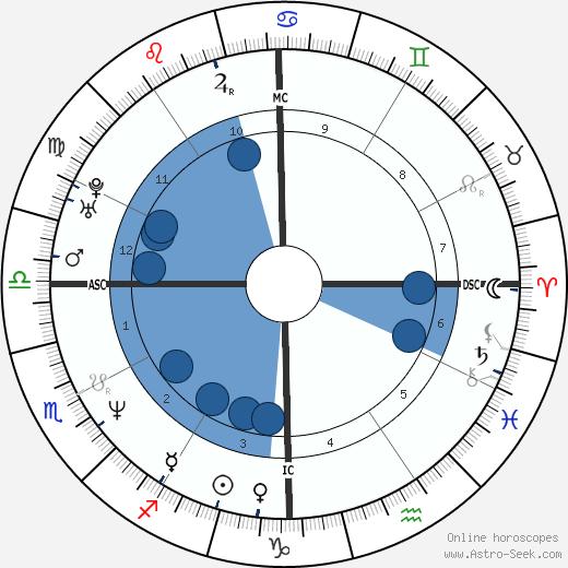 Karri Turner wikipedia, horoscope, astrology, instagram