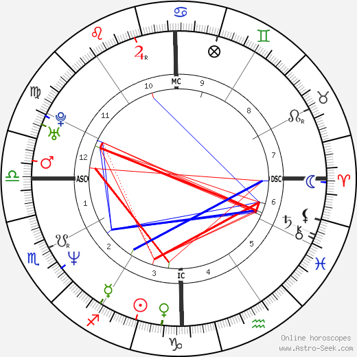 Кэрри Тёрнер Karri Turner день рождения гороскоп, Karri Turner Натальная карта онлайн